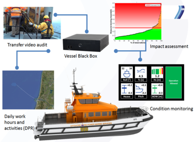 vessel black box operation model