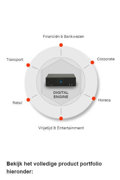 digital engine model per industrie nl