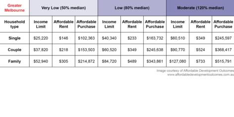 ha glossary income table